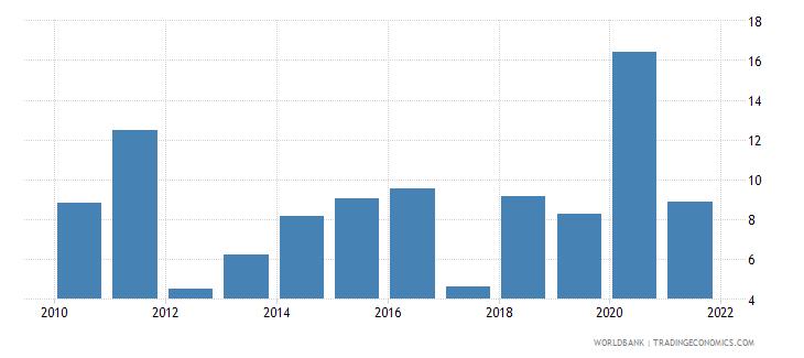 poland broad money growth annual percent wb data