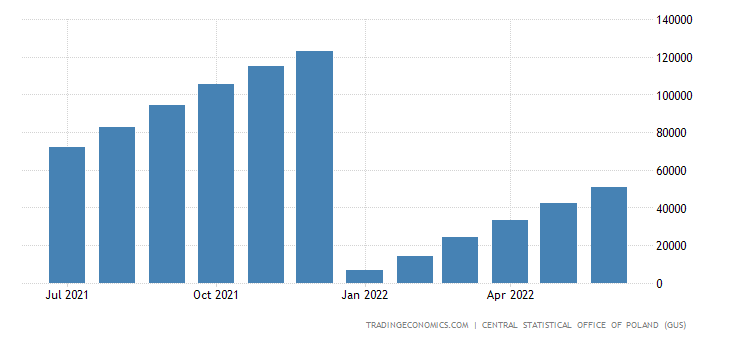 Poland Residential Building Permits