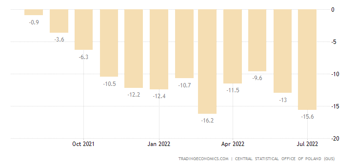 Poland Business Confidence