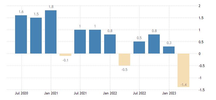 poland capital account eurostat data