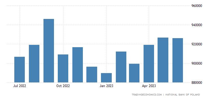 Poland Central Bank Balance Sheet