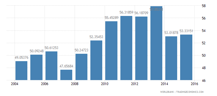 poland central government debt total percent of gdp wb data