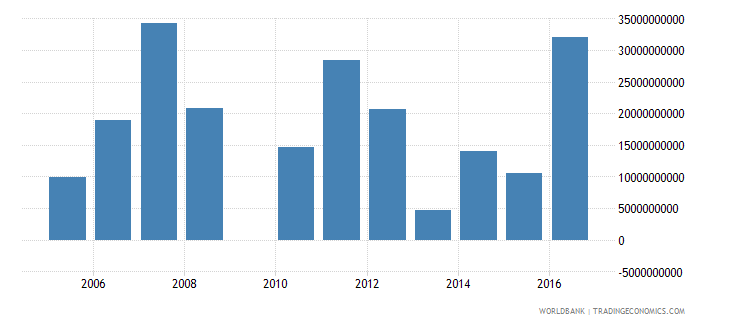 poland changes in inventories constant lcu wb data