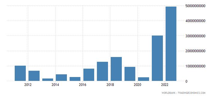 poland changes in inventories us dollar wb data
