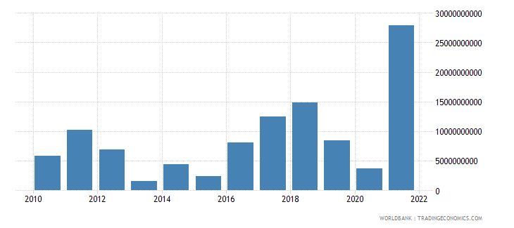 poland changes in inventories us dollar wb data