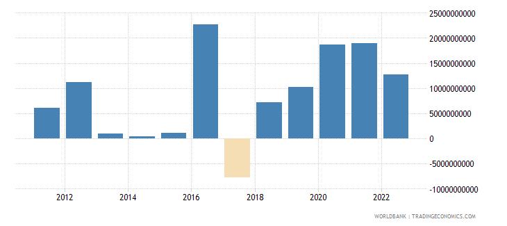 poland changes in net reserves bop us dollar wb data