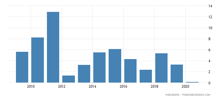poland claims on private sector annual growth as percent of broad money wb data