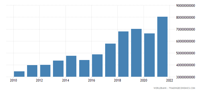 poland commercial service exports us dollar wb data