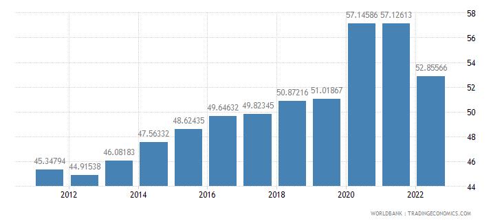 poland communications computer etc percent of service exports bop wb data