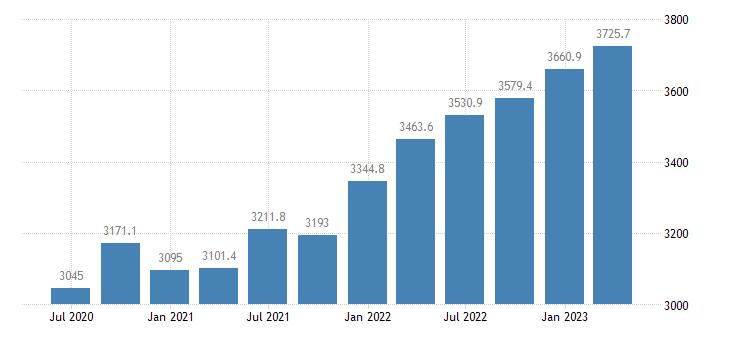 poland compensation of employees construction eurostat data