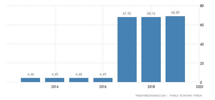 Poland Competitiveness Index