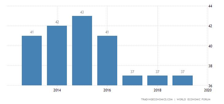 Poland Competitiveness Rank