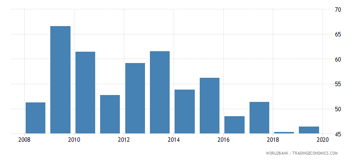poland consolidated foreign claims of bis reporting banks to gdp percent wb data