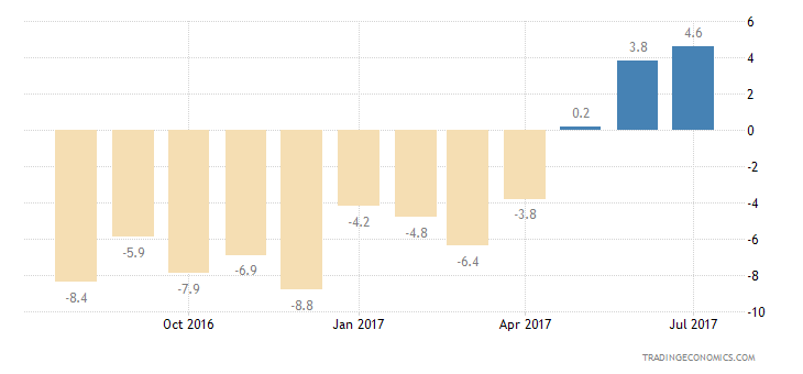 Poland Consumer Confidence Current Conditions