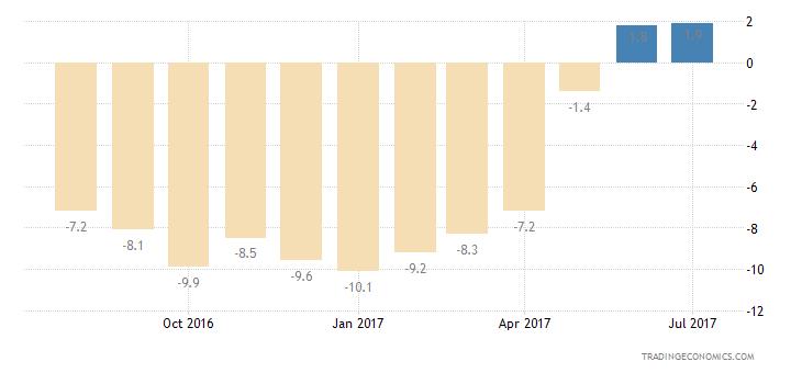Poland Consumer Confidence Economic Expectations