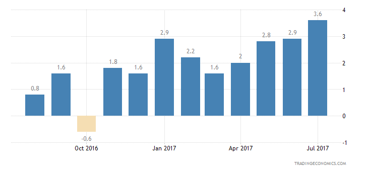 Poland Consumer Confidence Financial Expectations