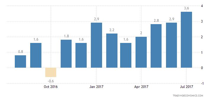 Poland Consumer Confidence Financial Expectations