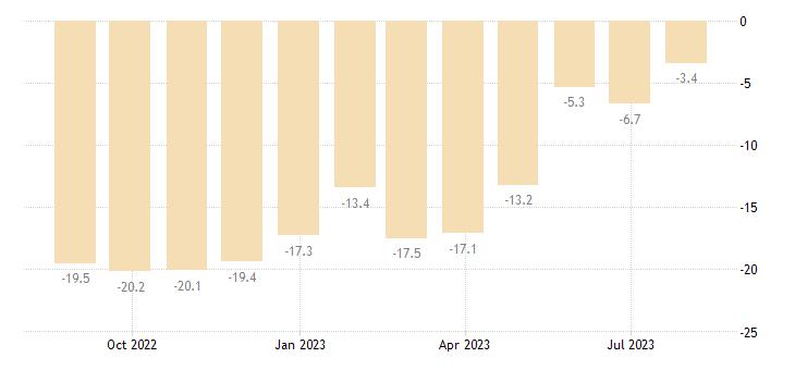 poland consumer confidence indicator eurostat data