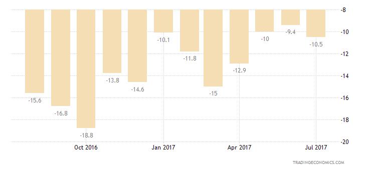 Poland Consumer Confidence Savings Expectations