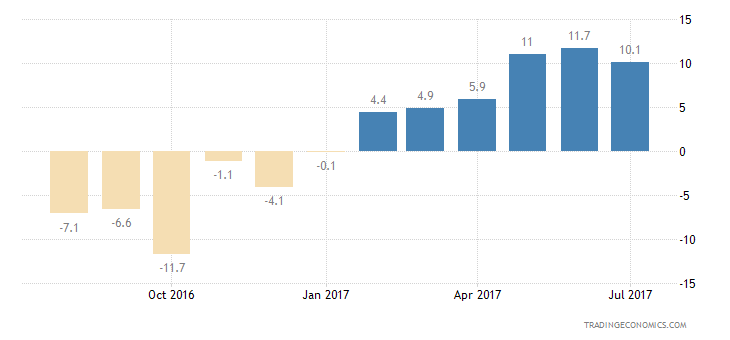 Poland Consumer Confidence Unemployment Expectations