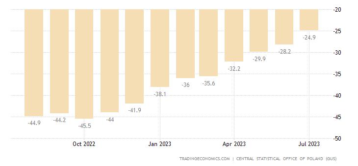 Poland Consumer Confidence