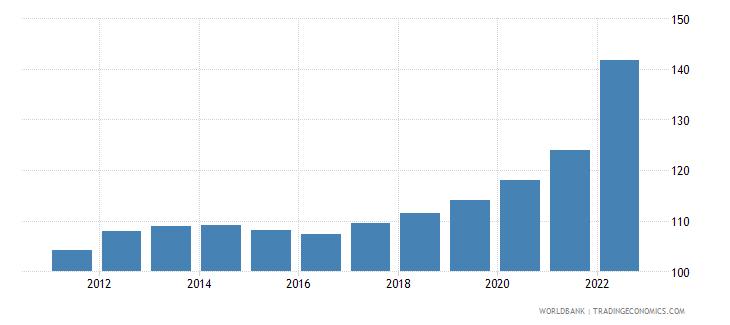 poland consumer price index 2005  100 wb data