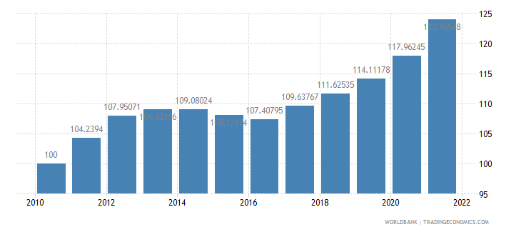 poland consumer price index 2005  100 wb data