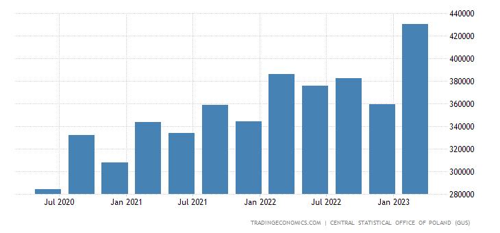 Poland Consumer Spending