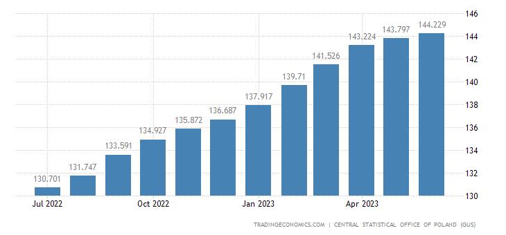 Poland Core Consumer Prices