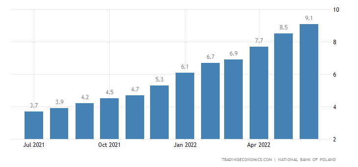 Poland Core Inflation Rate