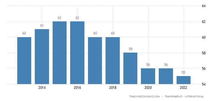 Poland Corruption Index
