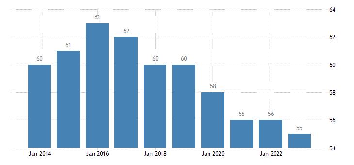poland corruption perceptions idx eurostat data
