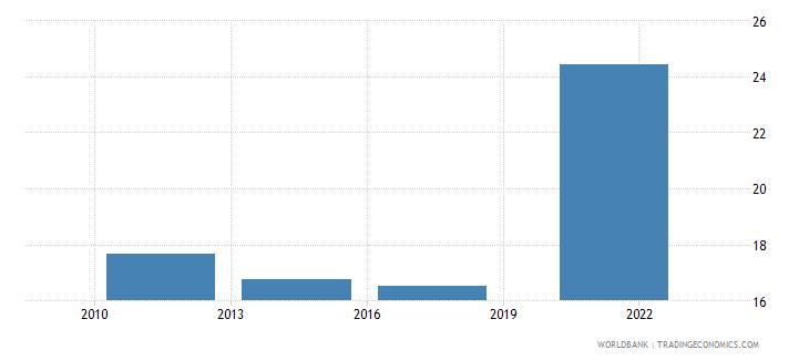poland credit card percent age 15 wb data
