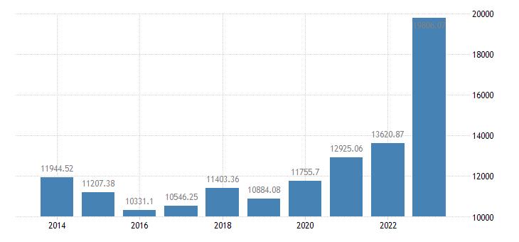 poland crop output production value at basic price eurostat data