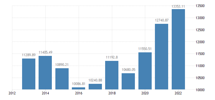 poland crop output production value at producer price eurostat data