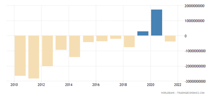 poland current account balance bop us dollar wb data
