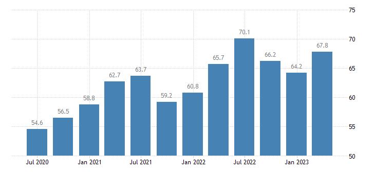 poland current account credit eurostat data