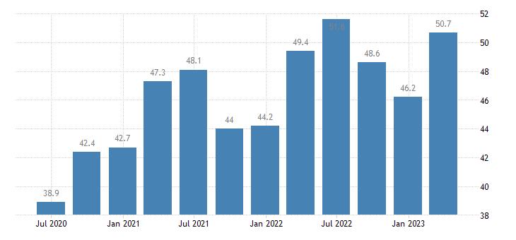poland current account credit on goods eurostat data