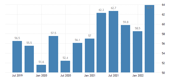 poland current account credit on goods services eurostat data