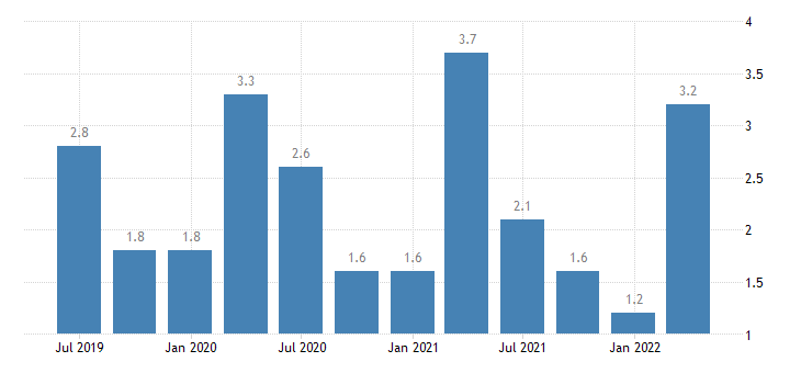poland current account credit on primary income eurostat data