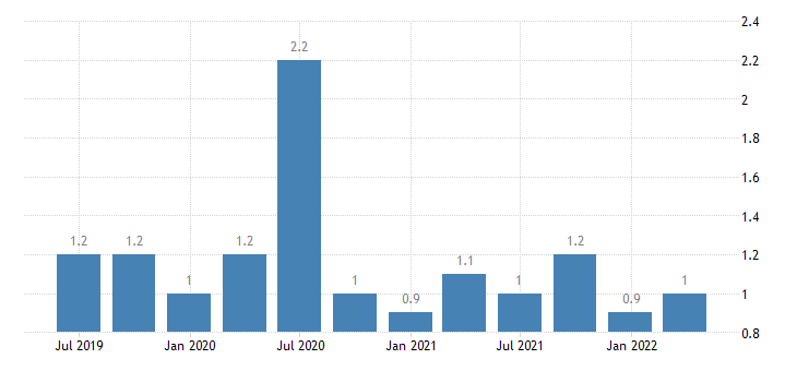 poland current account credit on secondary income eurostat data
