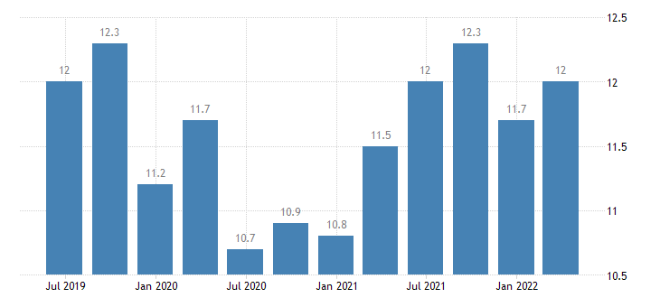 poland current account credit on services eurostat data