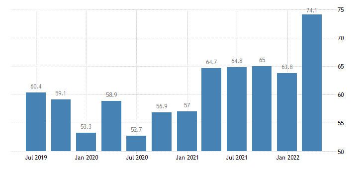 poland current account debit eurostat data