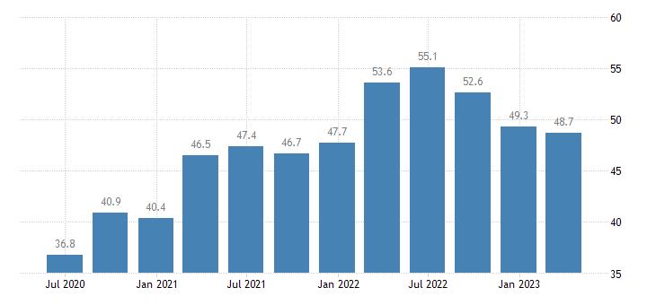 poland current account debit on goods eurostat data