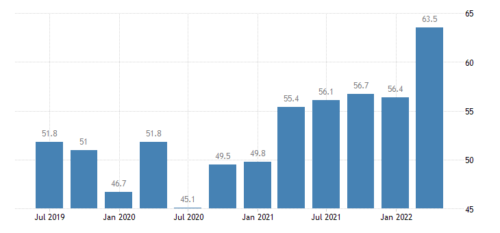 poland current account debit on goods services eurostat data