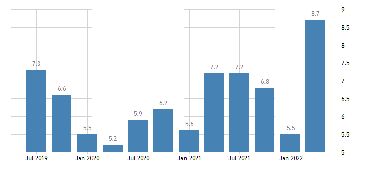 poland current account debit on primary income eurostat data
