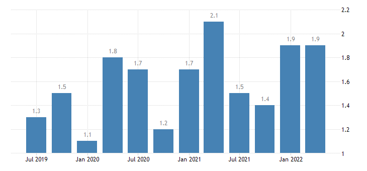 poland current account debit on secondary income eurostat data