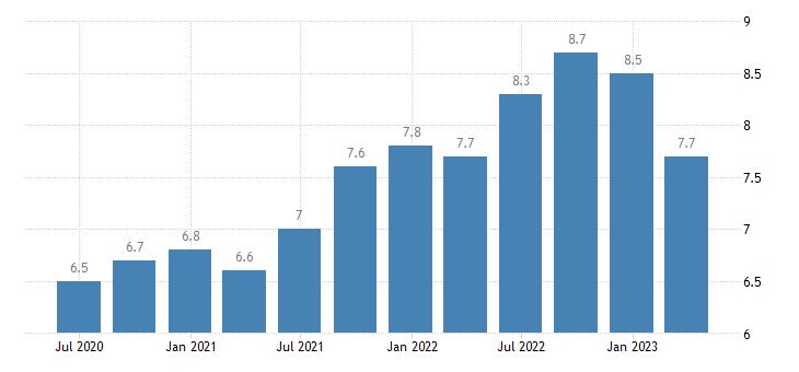 poland current account debit on services eurostat data
