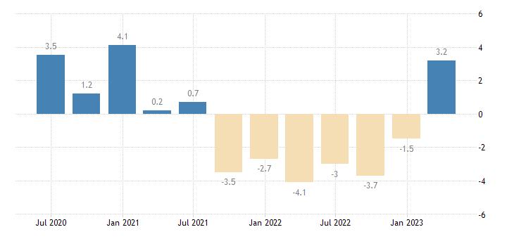 poland current account net balance eurostat data