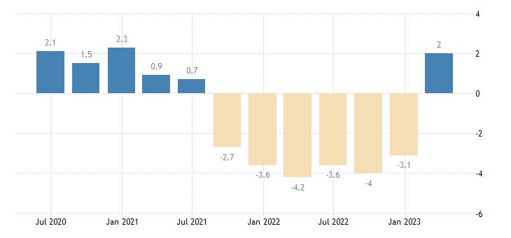 poland current account net balance on goods eurostat data